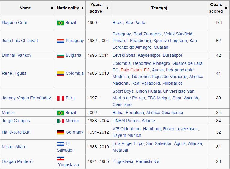classifica portieri gol 2015