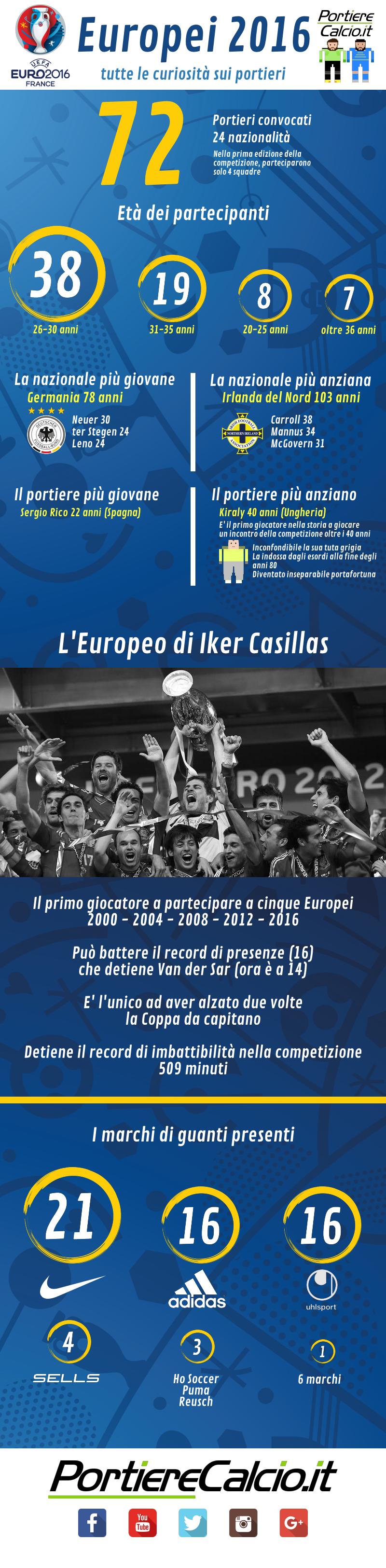 infografica con curiosità sui portieri che partecipano ai campionati europei di calcio in francia