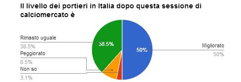 domanda 2 sondaggio calciomercato portieri