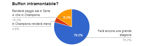 domanda 4 sondaggio calciomercato portieri