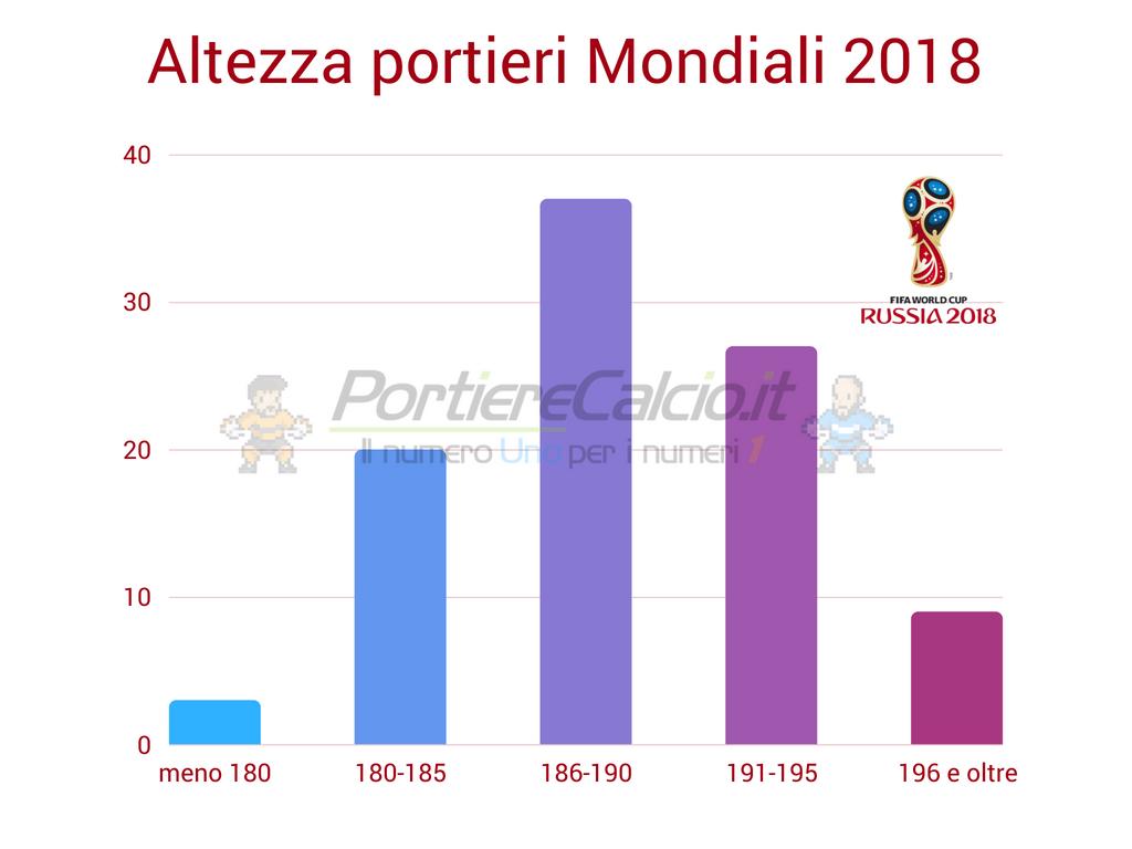 Altezza media portieri Mondiali 2018