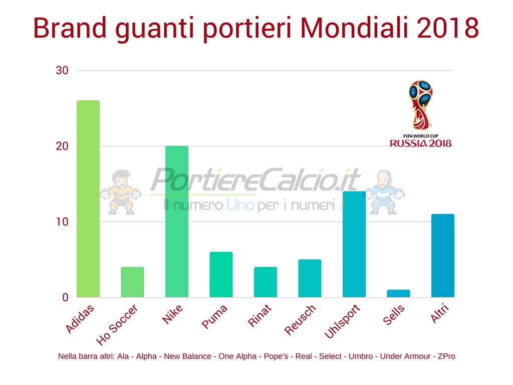 Marchi guanti da portiere Mondiali 2018