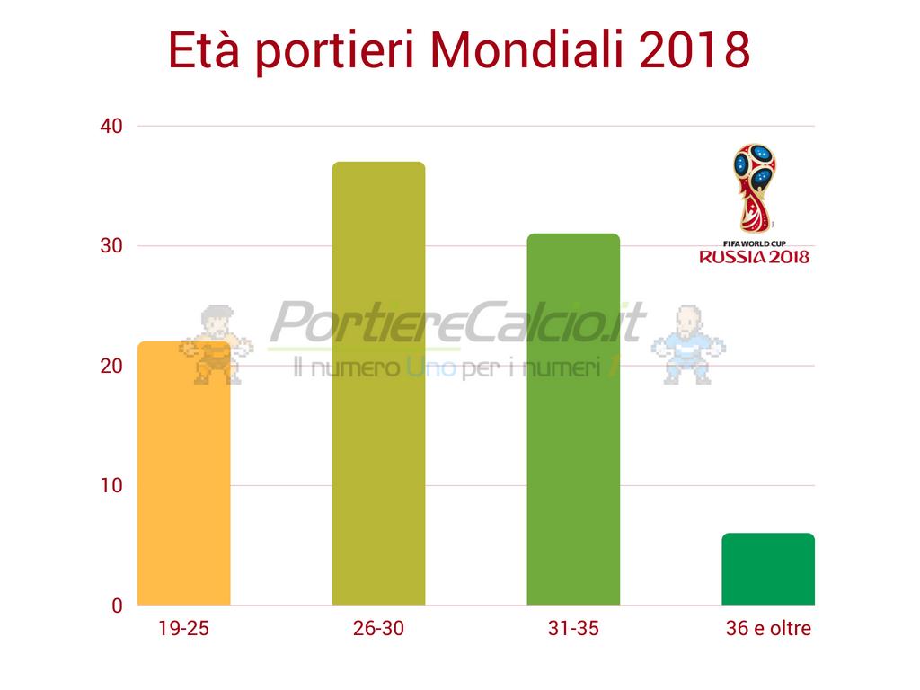 Età portieri Mondiali 2018